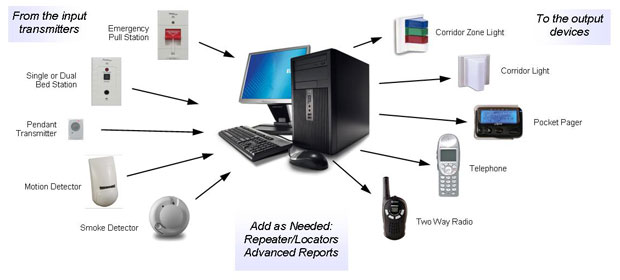 Vision Wireless Nurse Call Systems